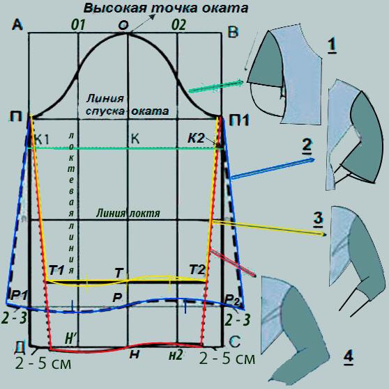 Выкройки рукавов - схематический чертеж  основных видов