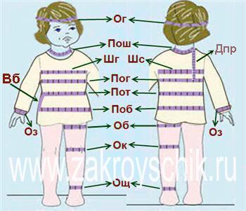 Схема мерок с ребенка