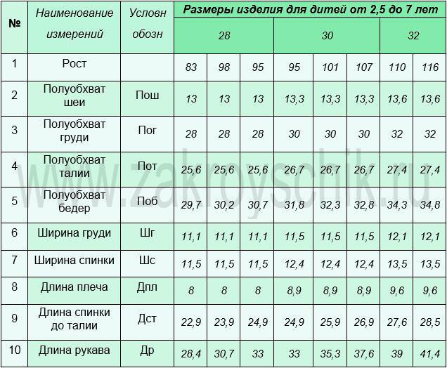 Измерение детских фигур дошкольного возраста от 2,5 до 7 лет. Таблица номер 11.