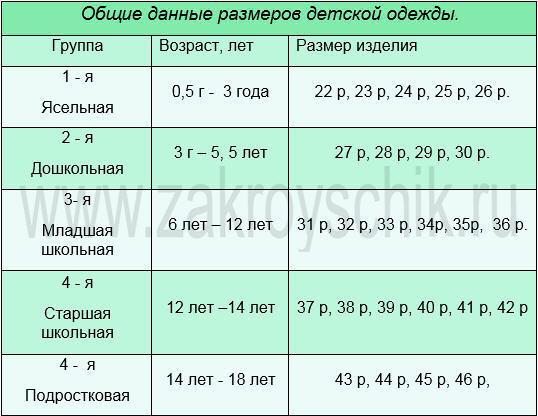 Таблица 4 - мерки по возрасту и размерам одежды на ребенка от 6 месяцев до 18 лет