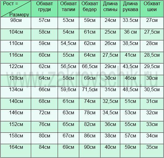 Таблица 5. Стандартные мерки по росту детей от 2 до 15 лет.