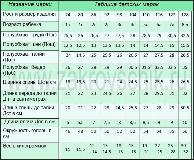 Детские мерки от 1 года до 8 лет. Таблица номер 7.