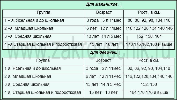 Возраст и соответсвующие ростовые групы мальчиков и девочек от 3 до 11 лет. Таблица номер 8.