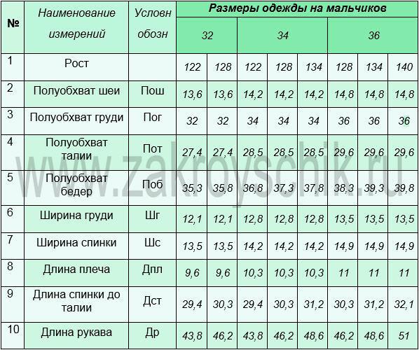 Величины измерения мальчиков младшего школьного возраста. Таблица номер 9  в сантиметрах.