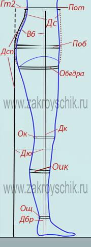 Снятие мерок для брюк и юбок, вид сбоку