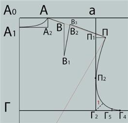 Формирование линии проймы