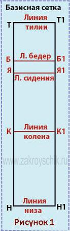 Горизонтальные стороны выкройки брюк с высокой талией