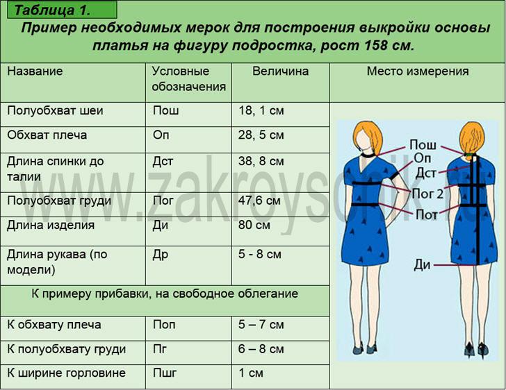 Мерки для построения выкройки основы платья на фигуру подростка, рост 158 см