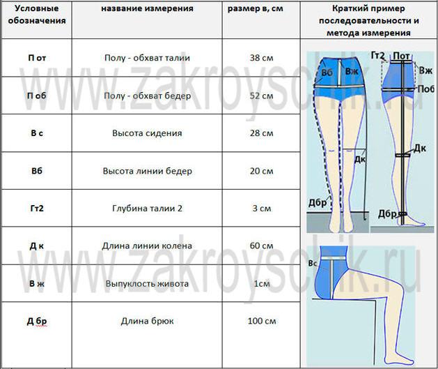 Конструирование - основа брюк. Выкройка женских брюк - построение. | 529x629